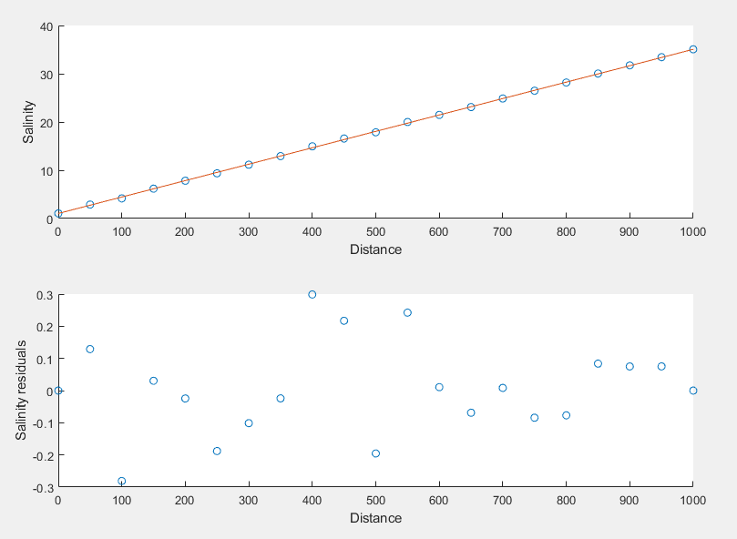 Now we have a more complex plot with lots of repetition of `ts.sal` in the code.