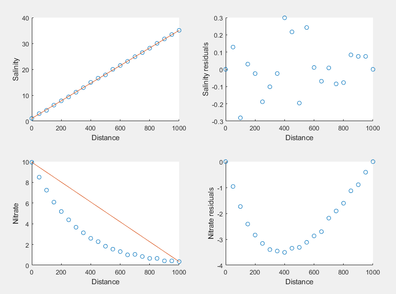 An automated side-by-side plot can now be generated with little effort.