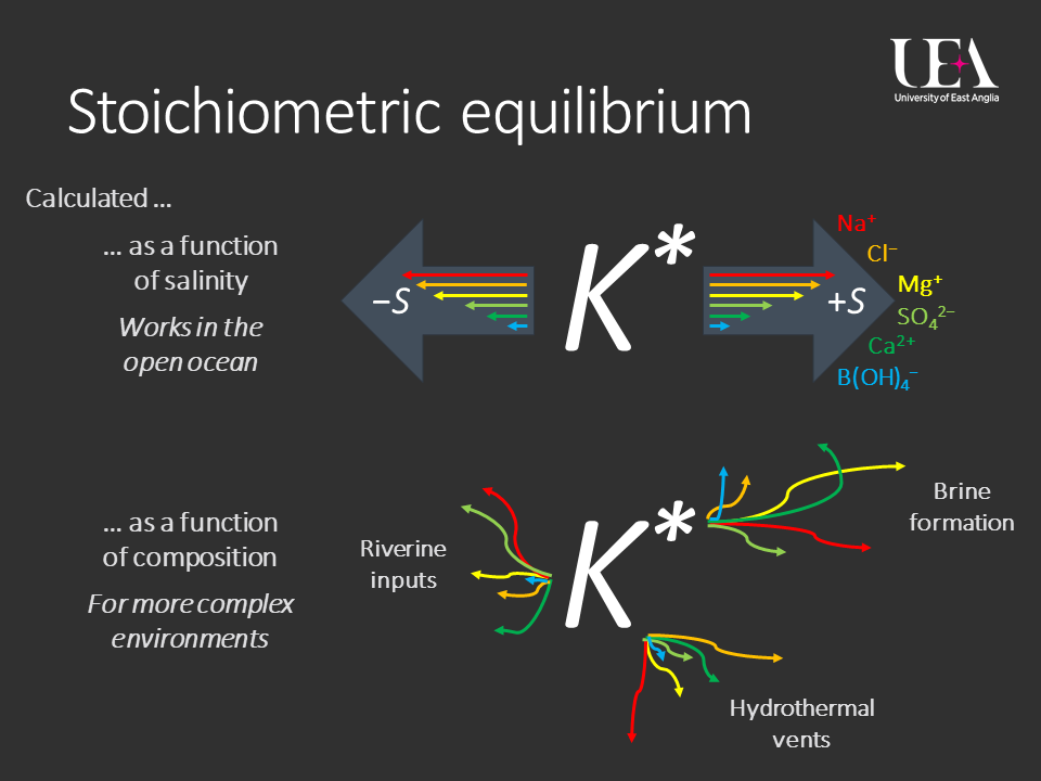 Schematic of two approaches to getting a stoichiometric equilibrium constant ($K^* $). Top: from salinity, assuming constant ionic ratios. Bottom: from a Pitzer model, taking into account the solution composition, and working in more complex environments.